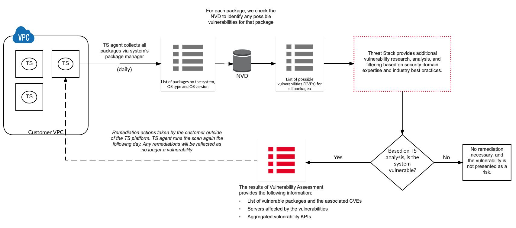 Vulnerability Assessment FAQ – Threat Stack, Inc